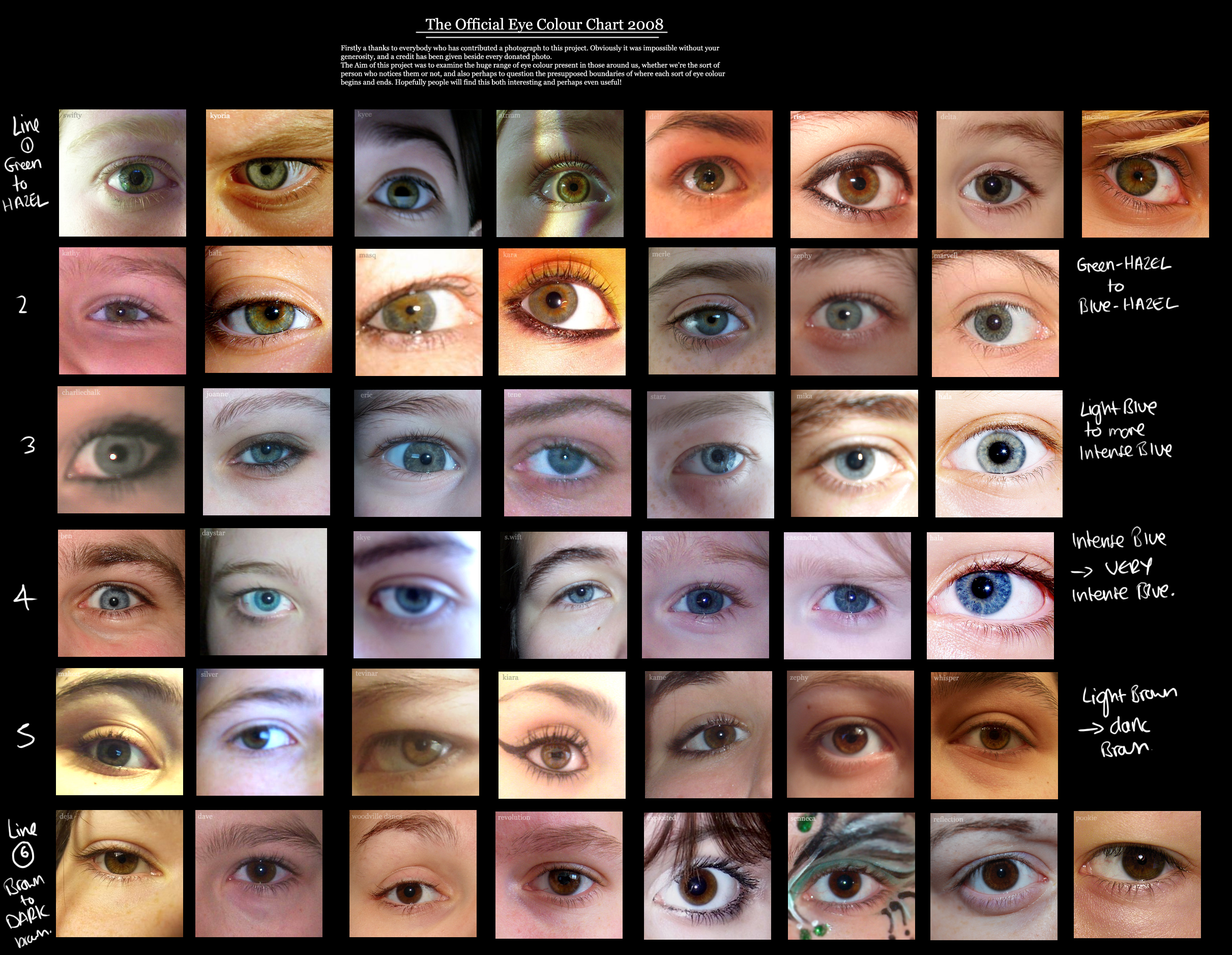human eye colour chart by delpigeon � the eye sight